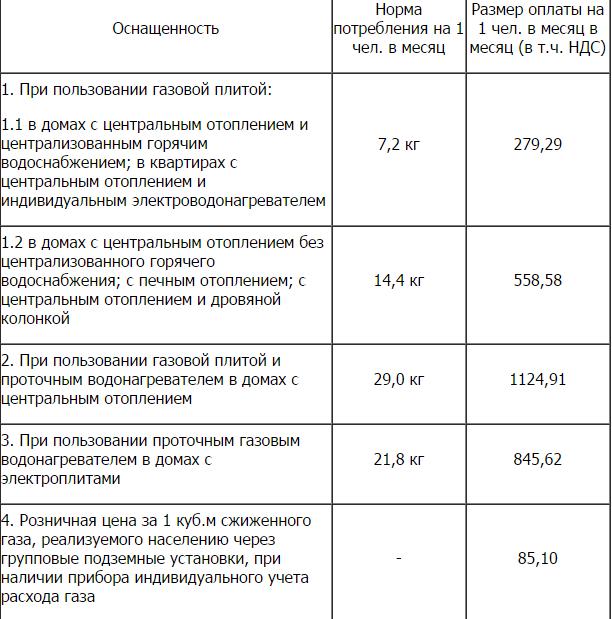 Сколько стоит газ с 1 июля 2018 в челябинской
